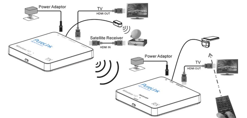 PureLink CSW100 - bezprzewodowe HDMI