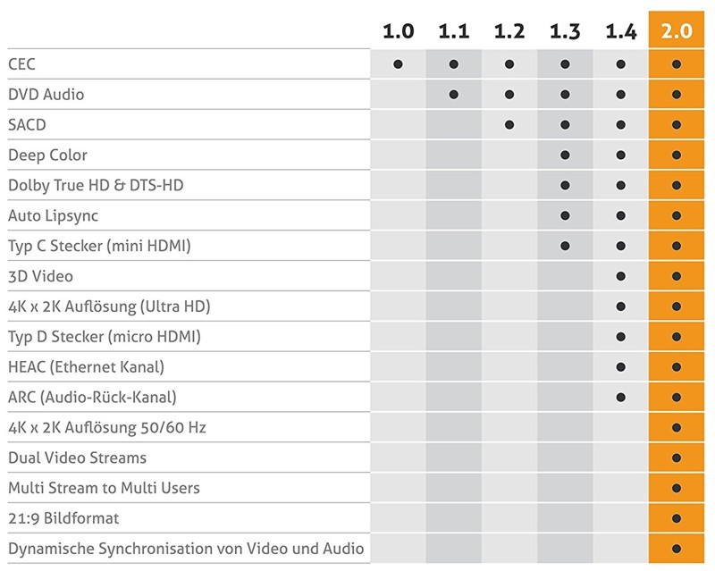 Standardy HDMI